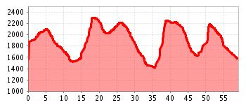 Höhenprofil - Sellarunde (Uhrzeigersinn)